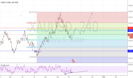 XAUUSD: Retracement and Divergence