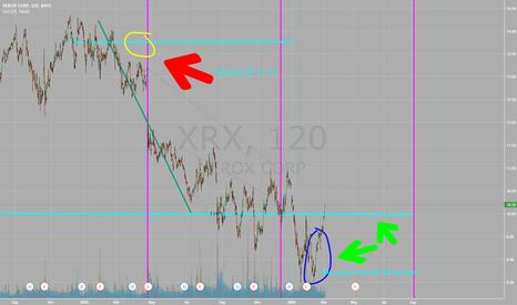 XRX: XRX: Small Gains Trend