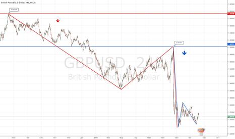 GBPUSD: Прогноз Фунт на неделю