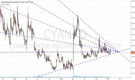 CYAN: Long CYAN around early March