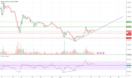 XRPUSD: XRP having trouble going up. Going long anyway