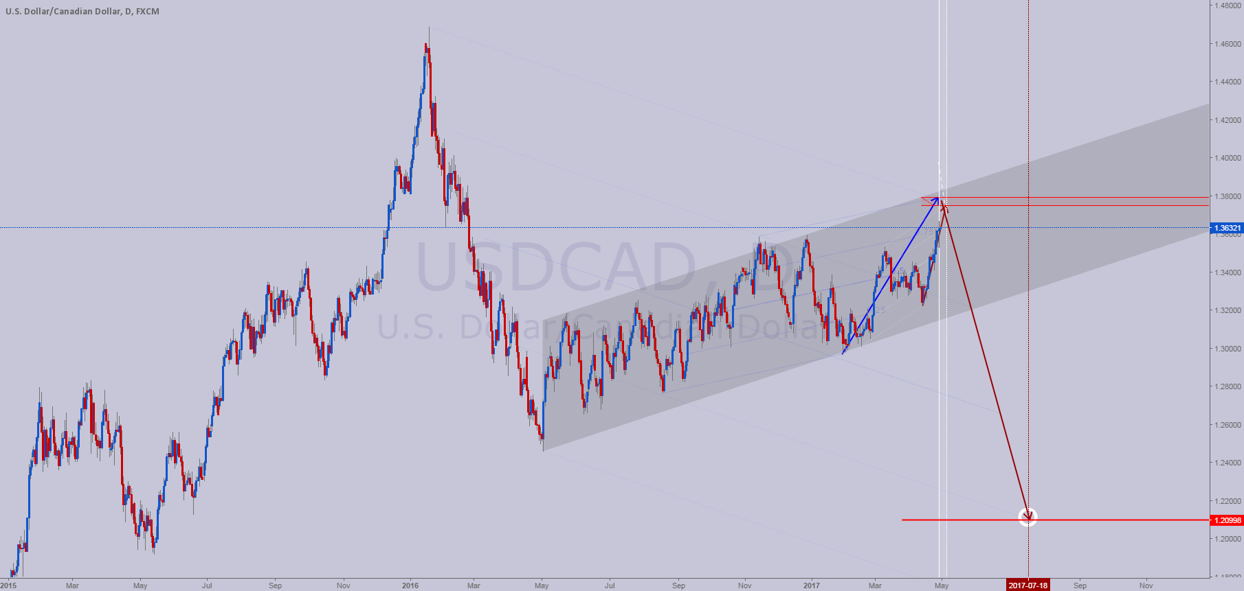 UCAD - Short ~ 1.375-9 by May 5th to 1.21 by end of July 2017