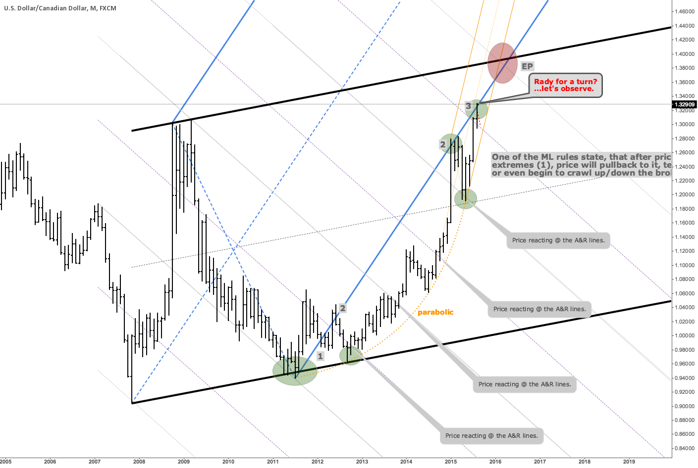 USDCAD at a monthly potential turning point.