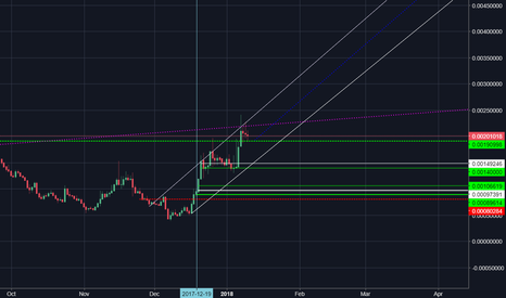 LSKBTC: lsk to the moon