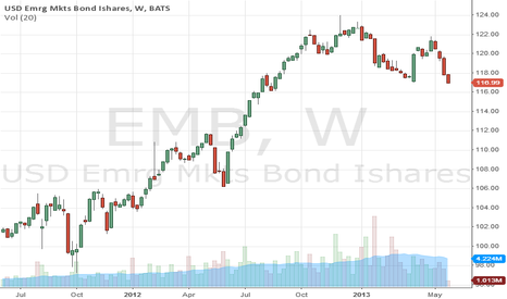 EMB: SELL EMB