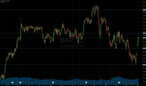 BAP: Support and Resistance
