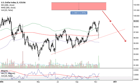 DX1!: Ready For A Dollar SellOFF.....