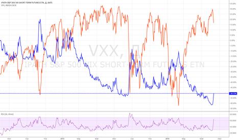 VXX: SPX: допрыгались?! :)