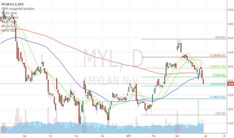 MYL: MYL 0.618 might hold