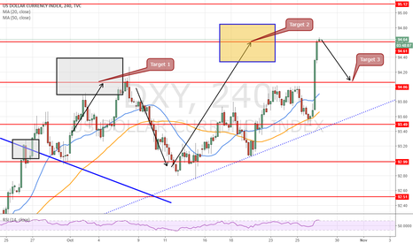 DXY: short Dxy at 94.66 for a pullback at 94.06