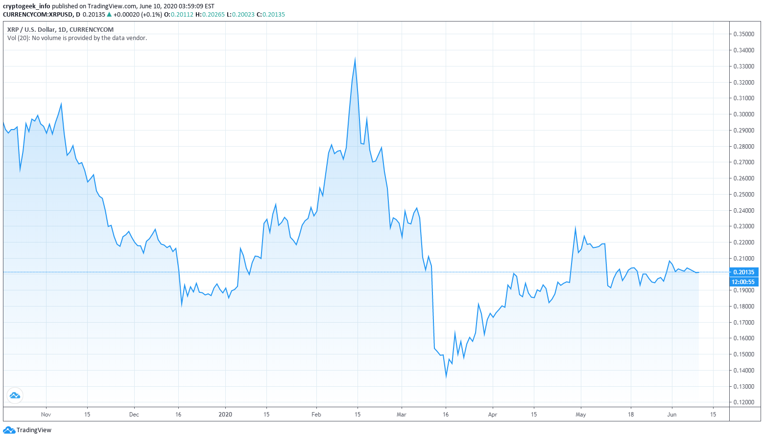 xrp price prediction 2020 for currencycom xrpusd by cryptogeek info tradingview xrp price prediction 2020 for