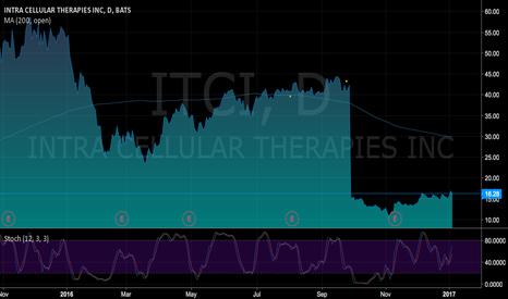 ITCI: ITCI long