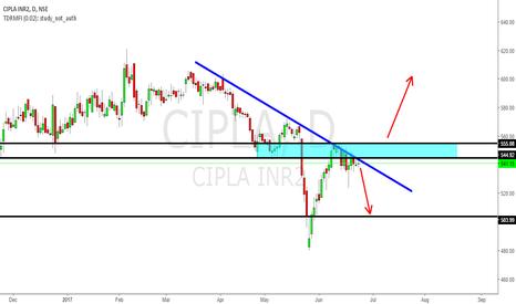 CIPLA: CIPL