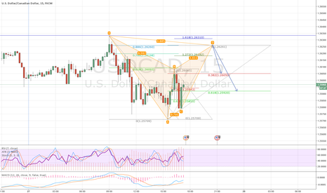 USDCAD: Bull Bat pattern with possible trend continuation