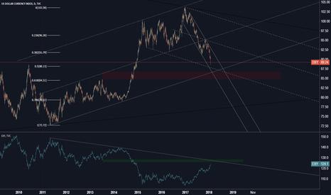 DXY: US Dollar Index [dxy]