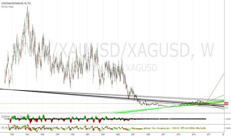 1/VIX/XAUUSD/XAGUSD: Monetary Stability Ratio 8/25/2016