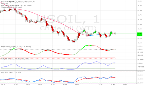USOIL: Crude Oil Strategy #45