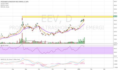 EEV: Short Emerging Markets