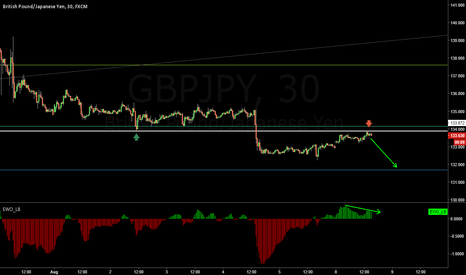 GBPJPY: Previous support became a resistance