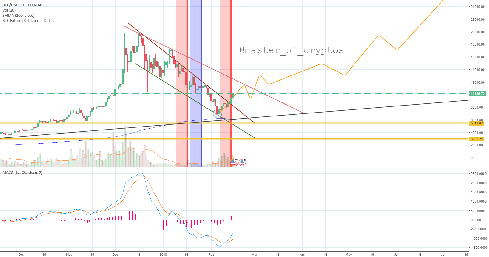 Still in downtrend but cannot ignore this buy opportunity
