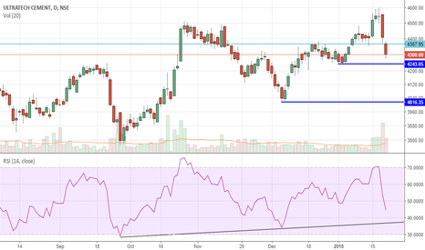 ULTRACEMCO: continuation in down trend