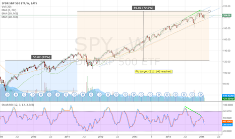 SPY: SPY - Weekly Fib levels reached