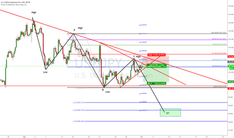 USDJPY: Sell the Trend Continuation