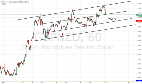 GBPNZD: GN