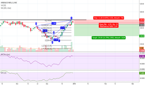 HINDALCO: Hindalco Bearish Bat