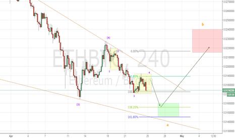 ETHBTC: Ethereum Chart #1