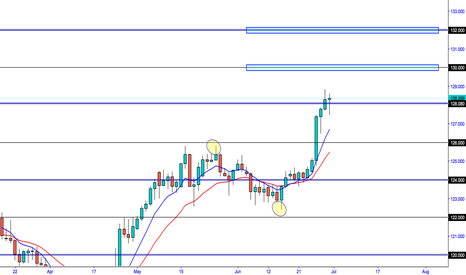 EURJPY: EUR/JPY Higher prices on the cards 130 - 132.00