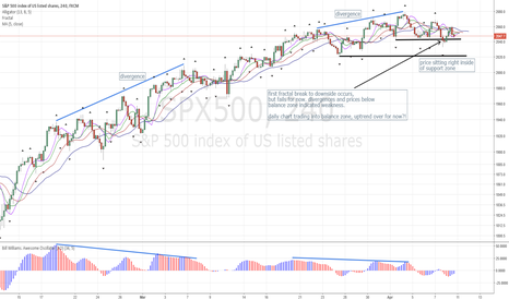 SPX500: SPX500 4h: Divergence Indicating Weakness