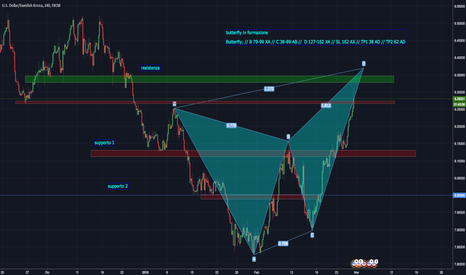 USDSEK: USDSEK (H4): Butterfly bearish