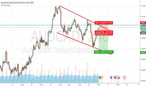 AUDCAD: AUD/CAD - Short Swing