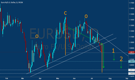 EURUSD: EURUSD - Nothing to psychological 1.06647
