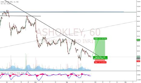 ASHOKLEY: AshokLey Buy Setup!!