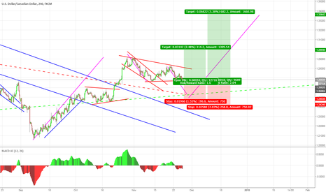 USDCAD: possible long