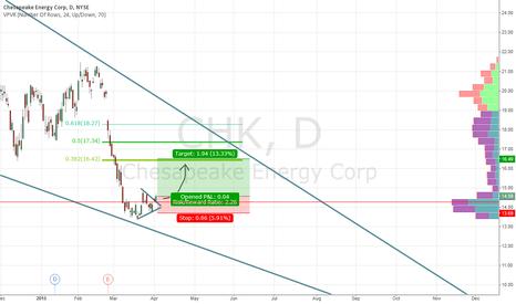 CHK: long CHK stock