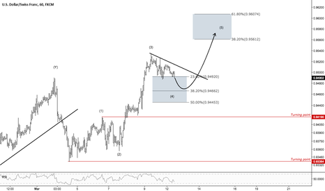 USDCHF: USDCHF - Expecting a typical 5-wave structure towards 0.9561