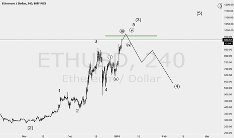 ETHUSD: nice price for exiting long position
