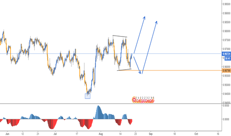 USDCHF: LONG SET UP IN USDCHF - 4H CHART