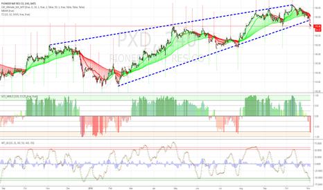 PXD: $PXD breaks below trendline