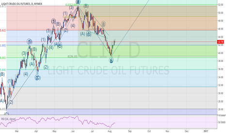 CL1!: Crude Oil - Surfing the Elliot Waves