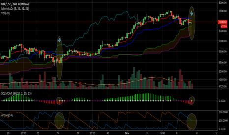 BTCUSD: 4 Hr chart indicators resembling those of 10/25