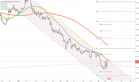 CADCHF: CADCHF 4H Chart: Meets resistance