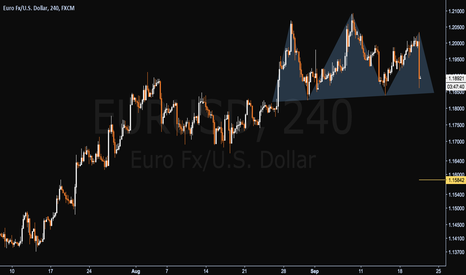 EURUSD: Bearish Pattern on Euro