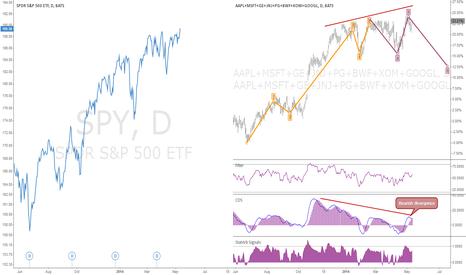 SPY: Top us stock portfolio PCI synthetic instrument #spreadtrading