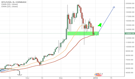 BTCUSD: BITCOIN is ready to move up again!