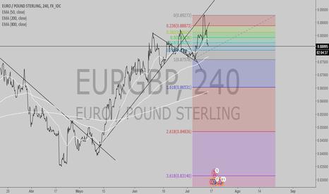 EURGBP: EURGBP CLEAR