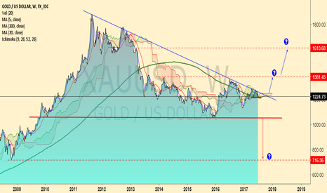 XAUUSD: Plan for Gold